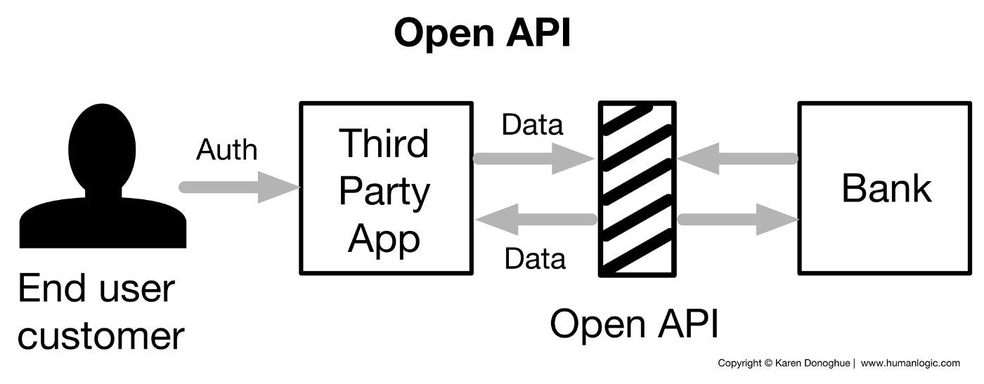 Figure 2: The flow of data during third-party authentication using an Open API for banking.