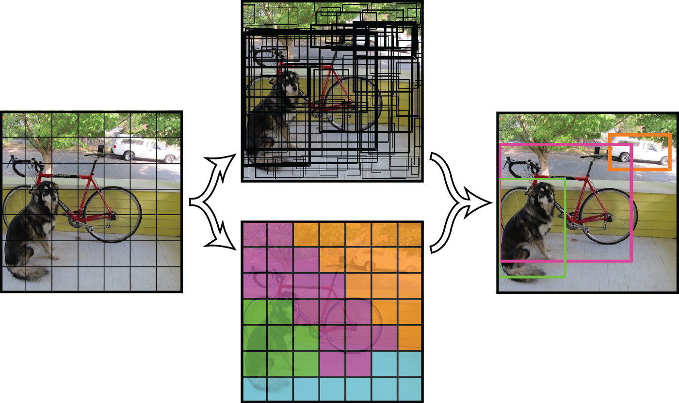 In-Browser object detection using YOLO and TensorFlow js