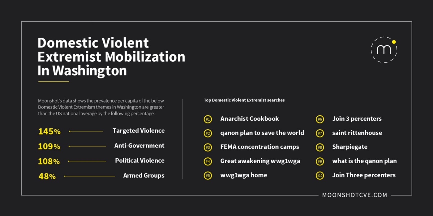 State-level infographics using aggregated metadata collected on Google Search from September 2020 until March 2021 related to Domestic Violent Extremist mobilizations in Washington State. The infographic shows that the top searches were for 'Anarchist Cookbook', 'qanon plan to save the world', and 'FEMA concentration camps'.