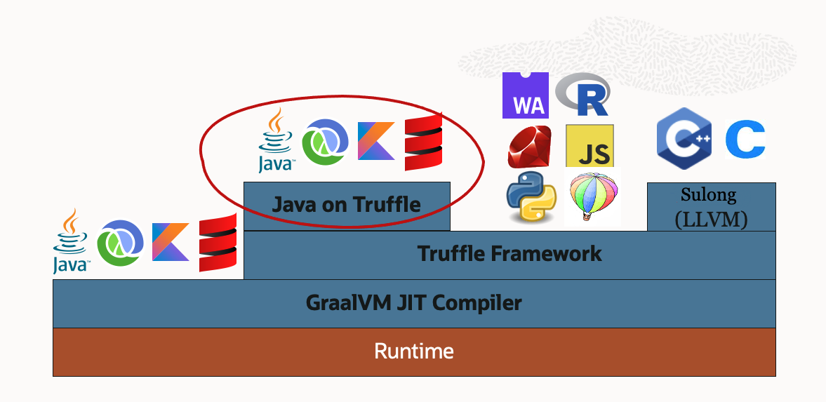 Espresso (Java on Truffle) in the GraalVM Stack