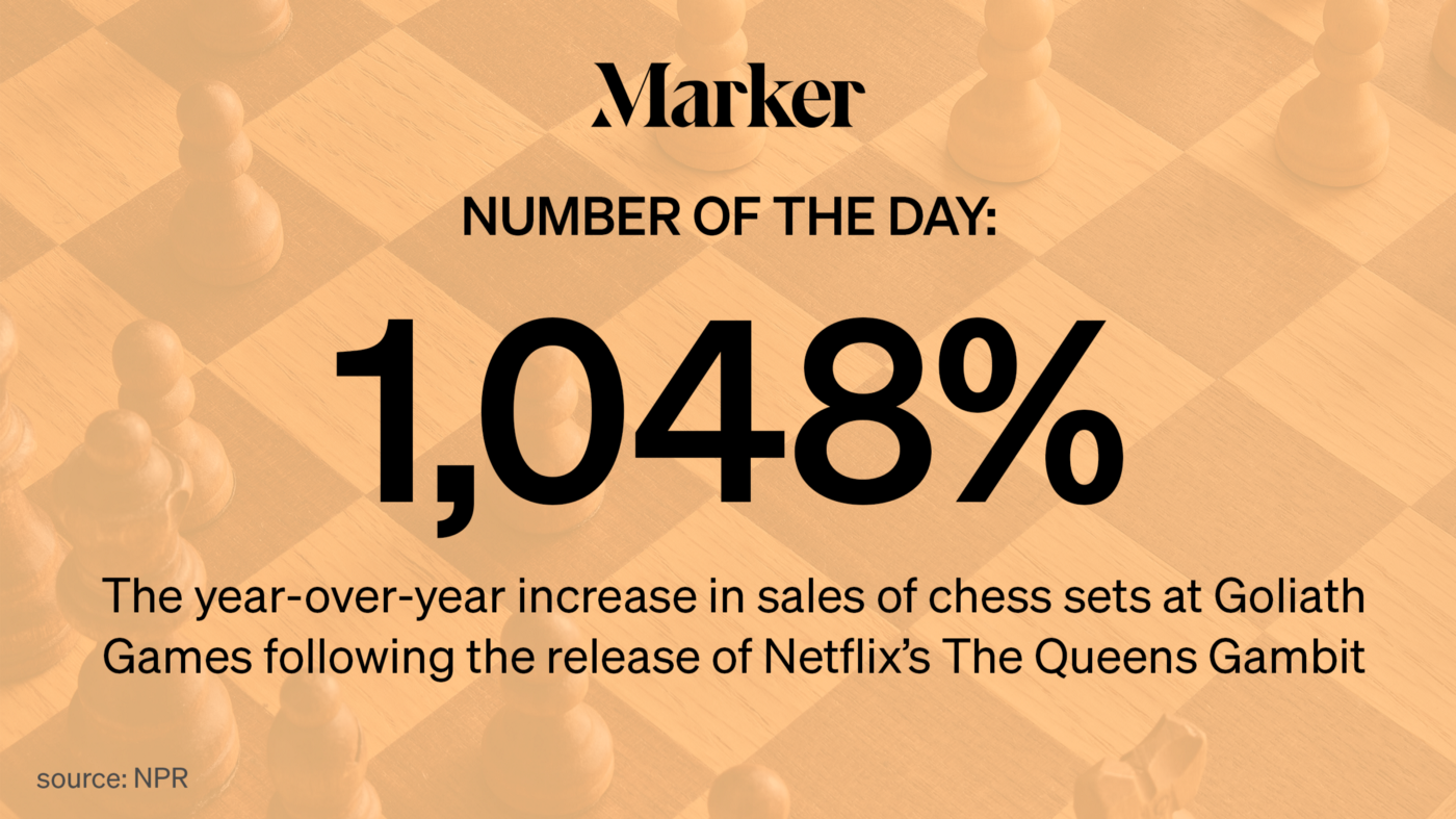 1,048% — Year-over-year increase in sales of chess sets at Goliath Games following the release of Netflix's The Queens Gambit