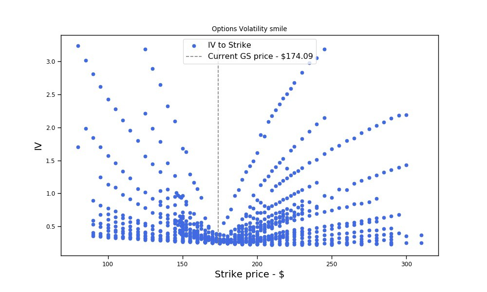 Unsupervised learning for anomaly detection in stock options pricing