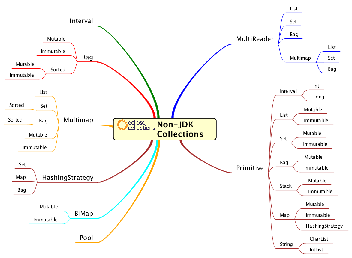 A mind map with branches for Interval, Bag, Multimap, Hashing Strategy, BiMap, Pool, MultiReader and primitive collections.