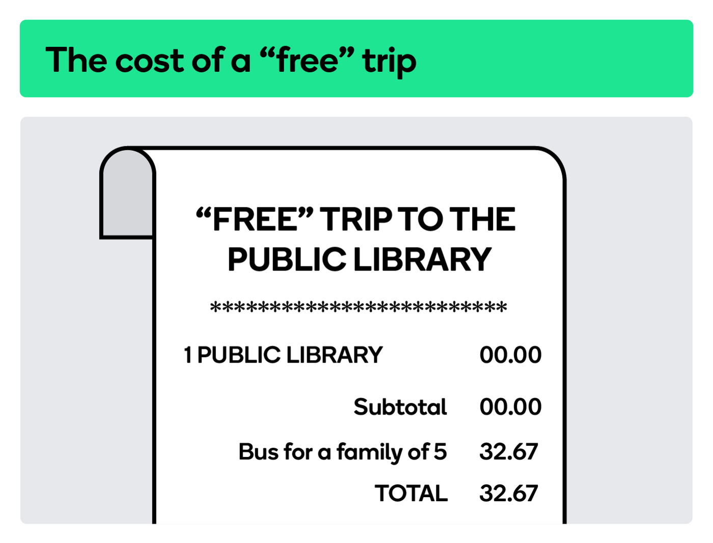 """Transportation costs make """"free"""" trips cost more."""