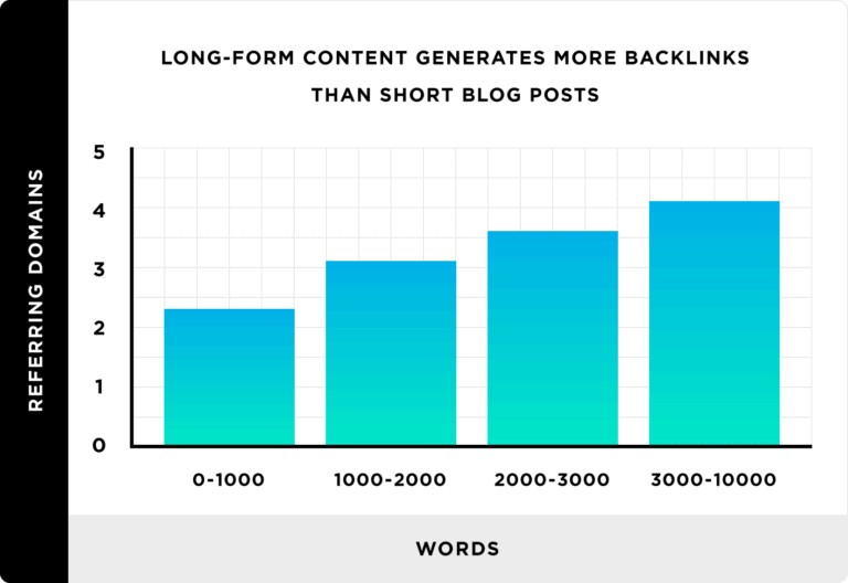 Long-form content generates more backlinks than short blog posts. Source: Backlinko Content Study 2019
