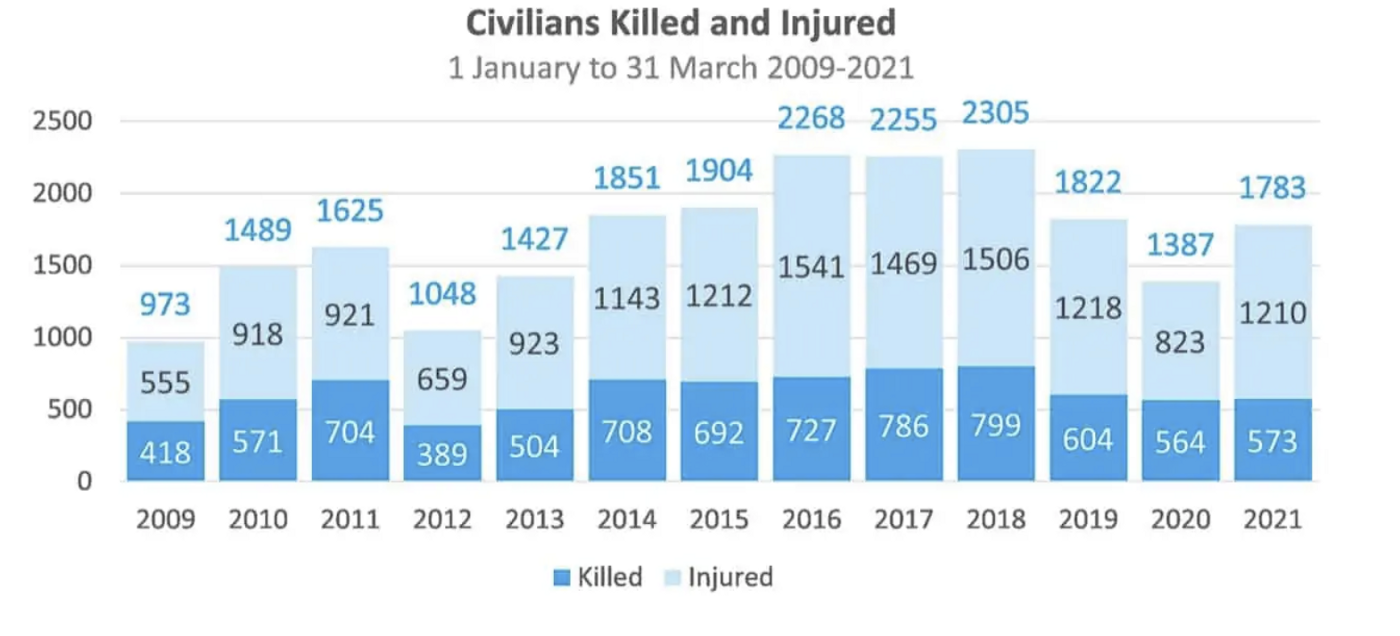 Graph showing the levels of civilians killed or injured from 2010 to 2021 in Afghanistan