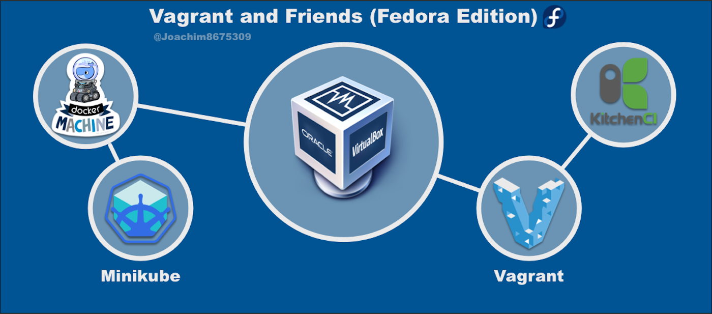 Virtualbox and Friends on Fedora 28 - Joaquin Menchaca - Medium