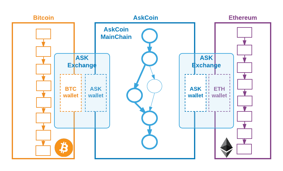 Askcoin in one page - Askcoin