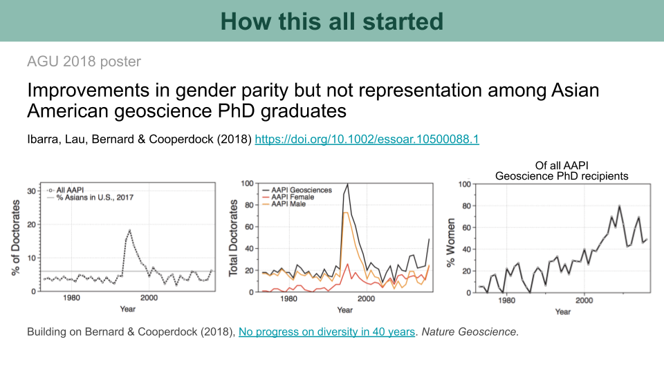 Graphs showing trends in Asian American geoscience PhD graduates over the past few decades.