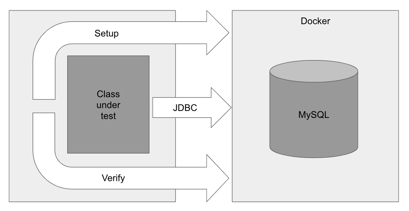 Test class interacting with MySQL in Docker to setup, execute class and verify
