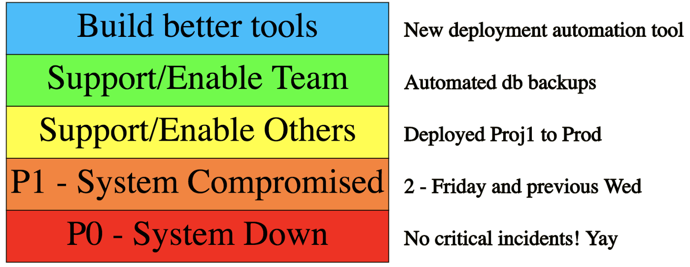 Infrastructure/Ops Stack Rank of Pain - Life360 Engineering - Medium