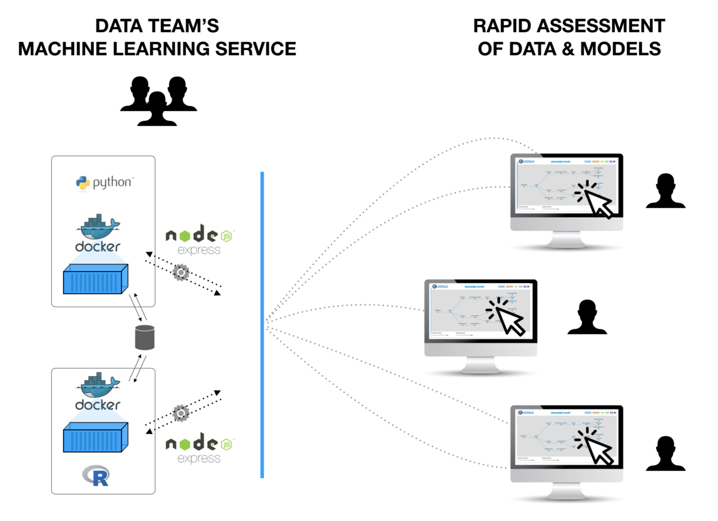 GUI-fying the Machine Learning Workflow: Towards Rapid Discovery of