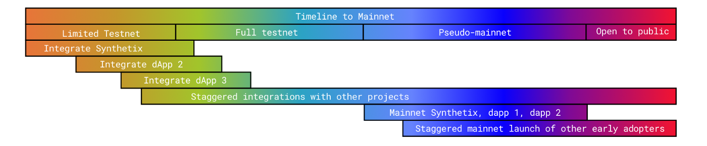 Rainbow gradient timeline graphic that shows staggered start dates for integrating new projects onto testnet.
