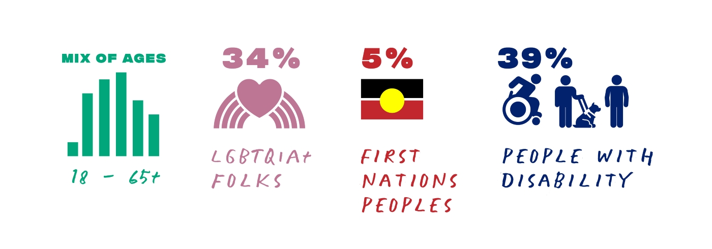 Icons and a glimpse of our respondents, mix of ages 34% LGBTQIA+ folks, 5% Aboriginal and Torres Strait Islander Peoples, 39% People with disabilities