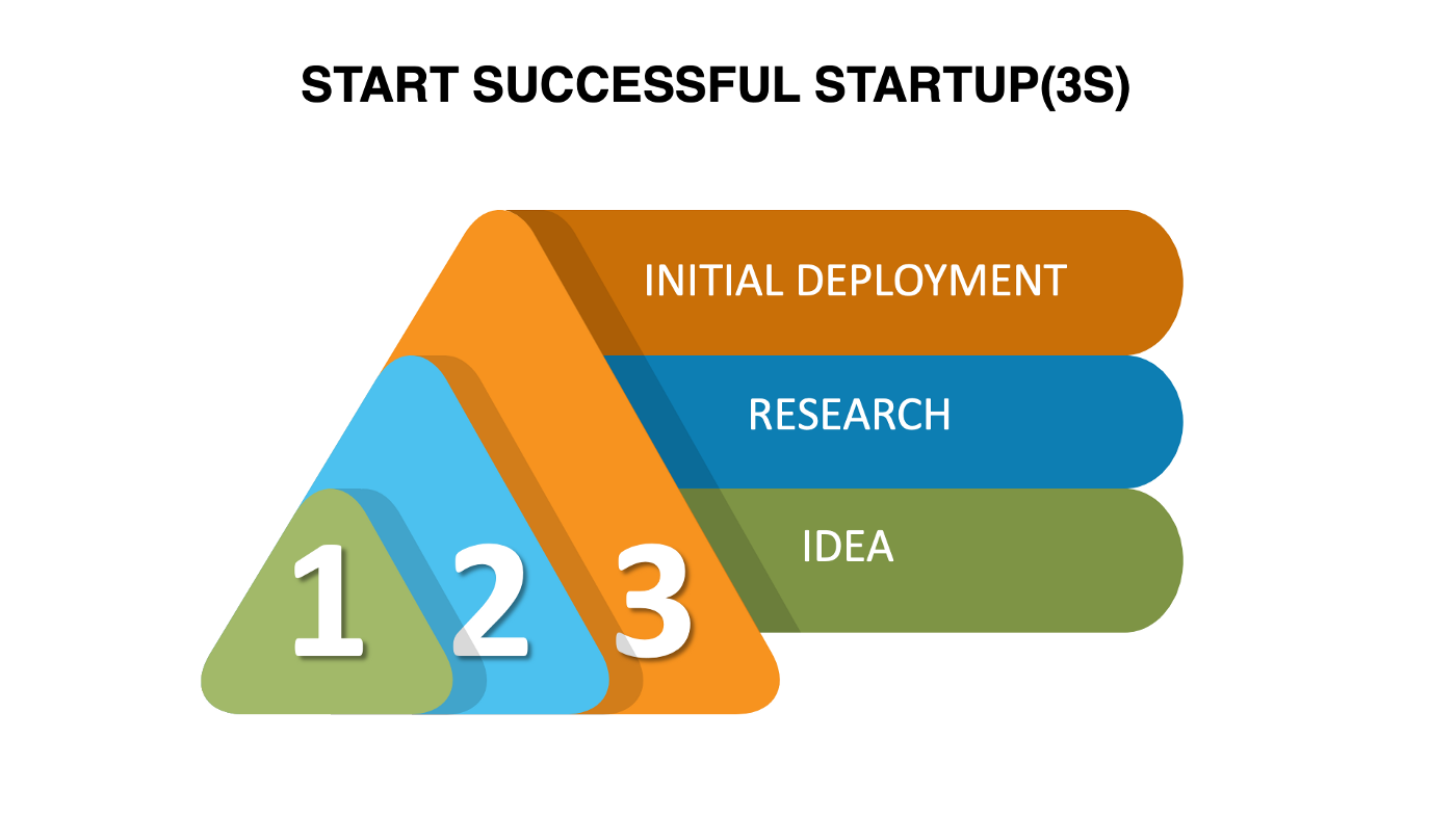 How to evaluate your business idea   HOW TO FIND THE BEST BUSINESS IDEAS   3S MODEL