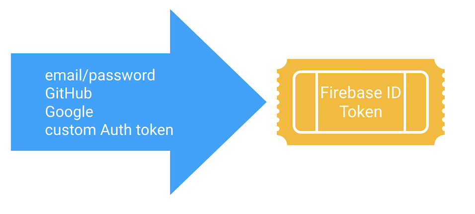 Controlling Data Access Using Firebase Auth Custom Claims