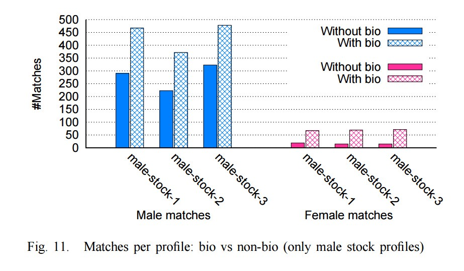 What Statistics Tells About Tinder (and HOW TO GET MORE MATCHES