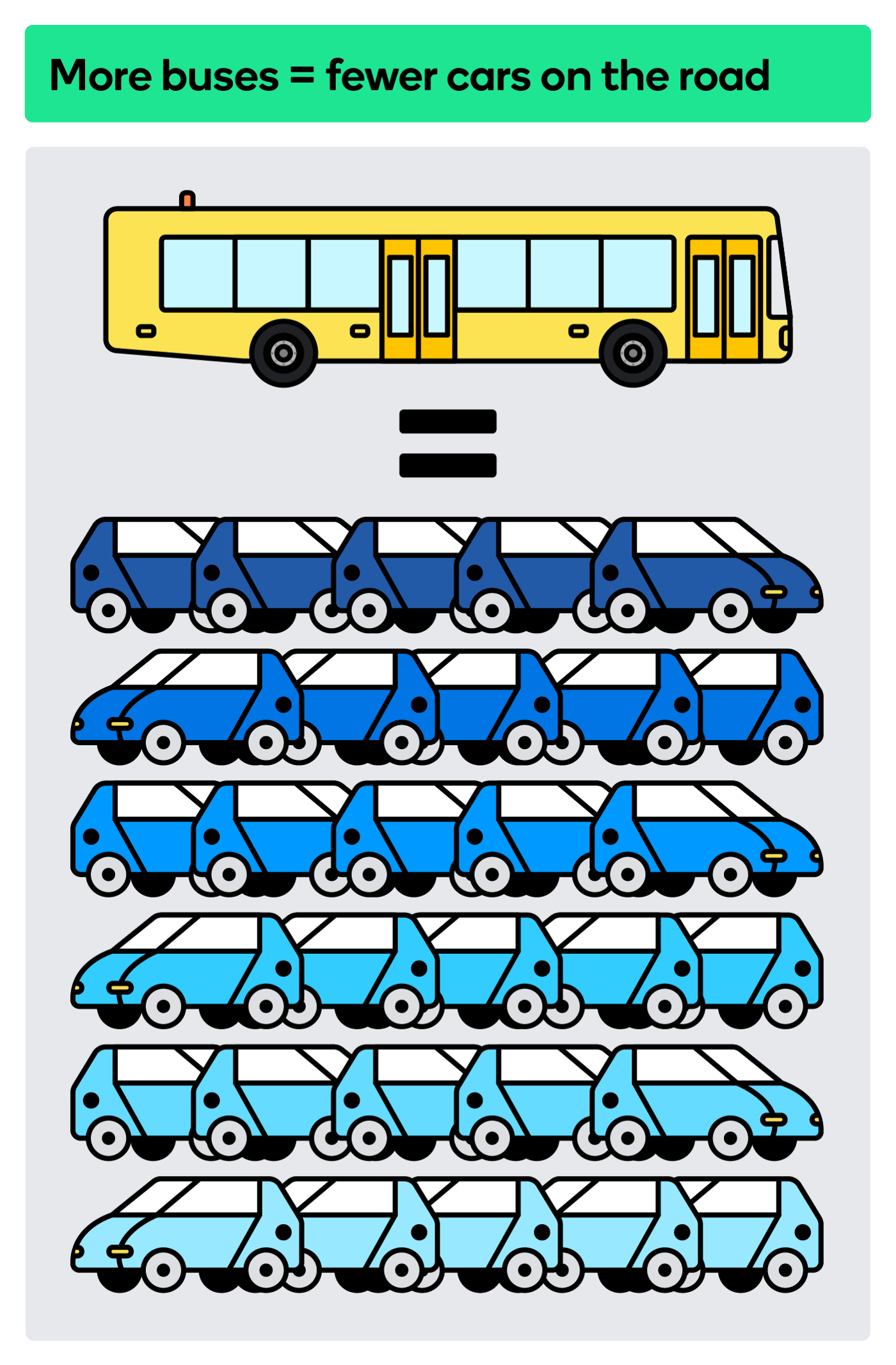 More bus rides means fewer cars on the road (and less traffic).