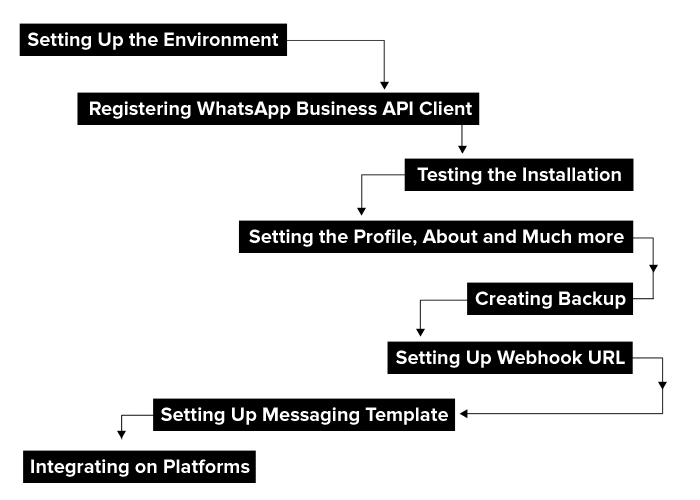 WhatsApp Business API for Enterprise Communication