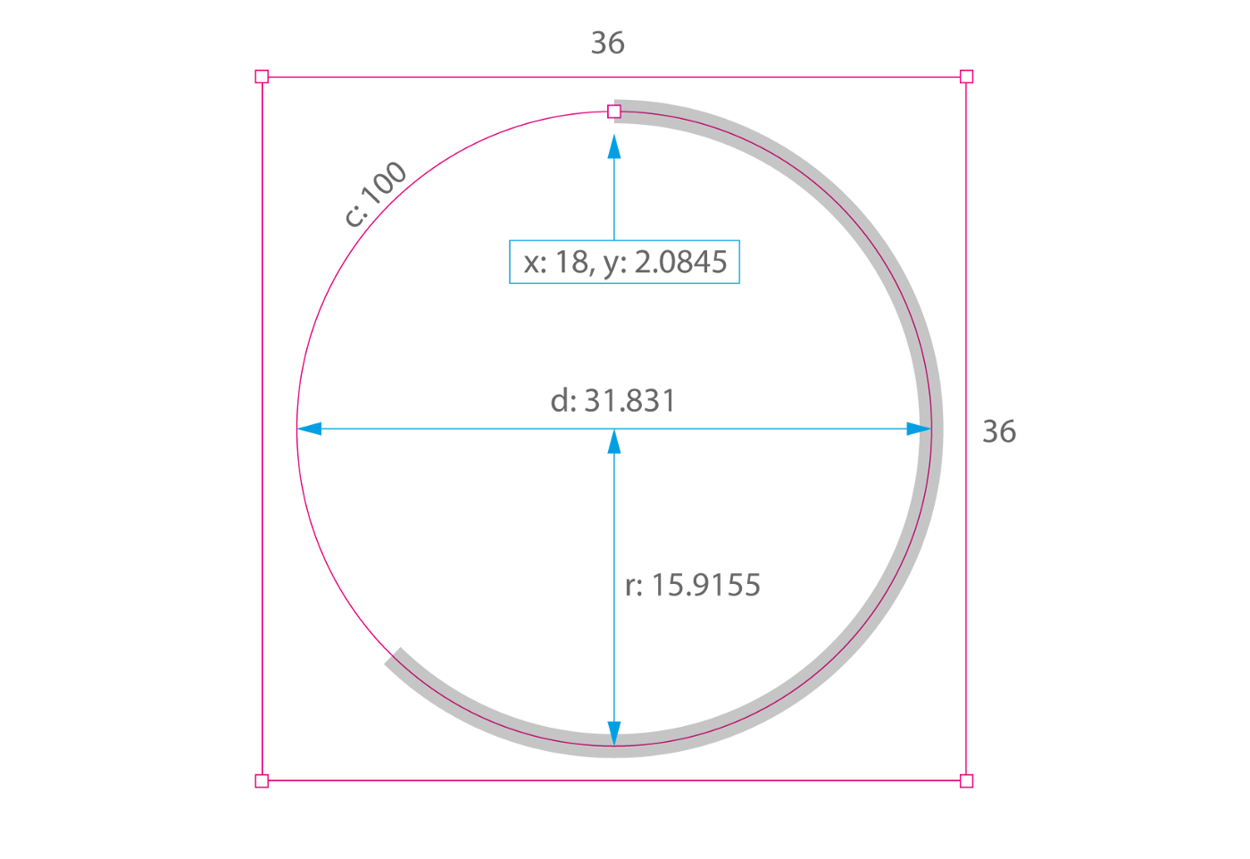 How to code a responsive circular percentage chart with SVG and CSS