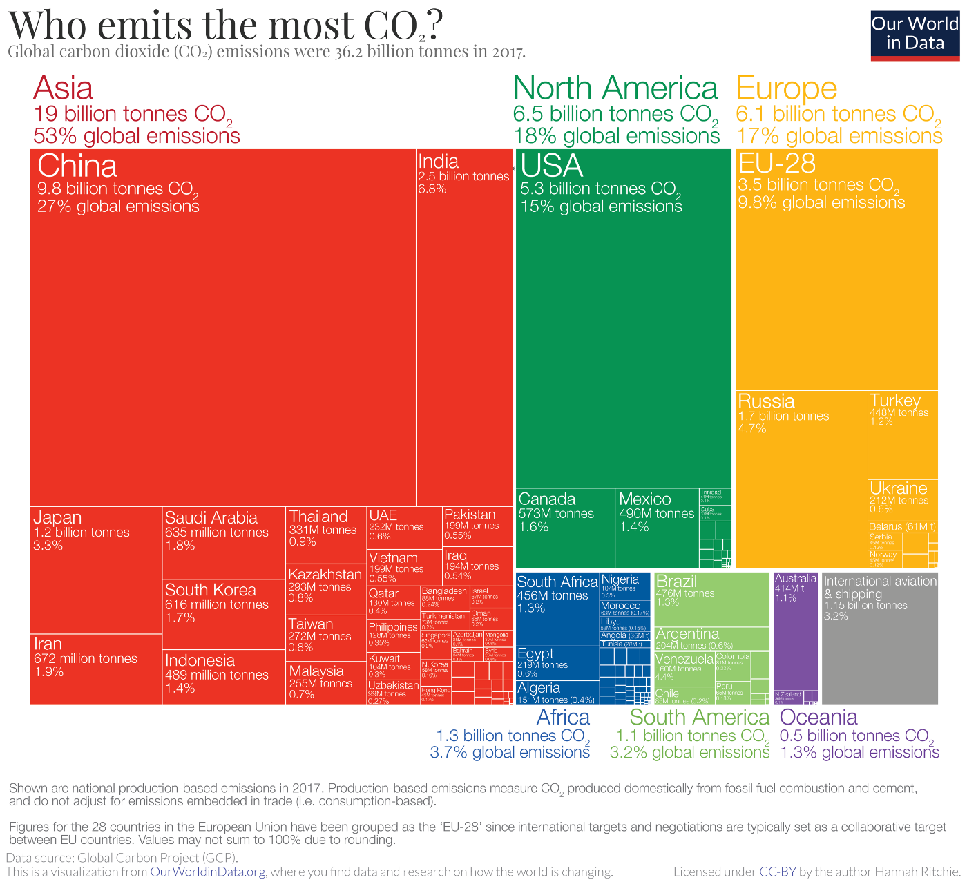 graphic visualization of the global emissions of the world's countries