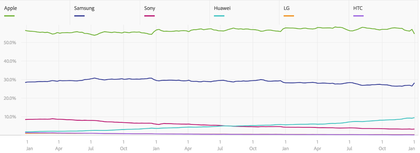 Graph showing traffic from Apple, Samsung, Sony, Huawey, LG and HTC devices.