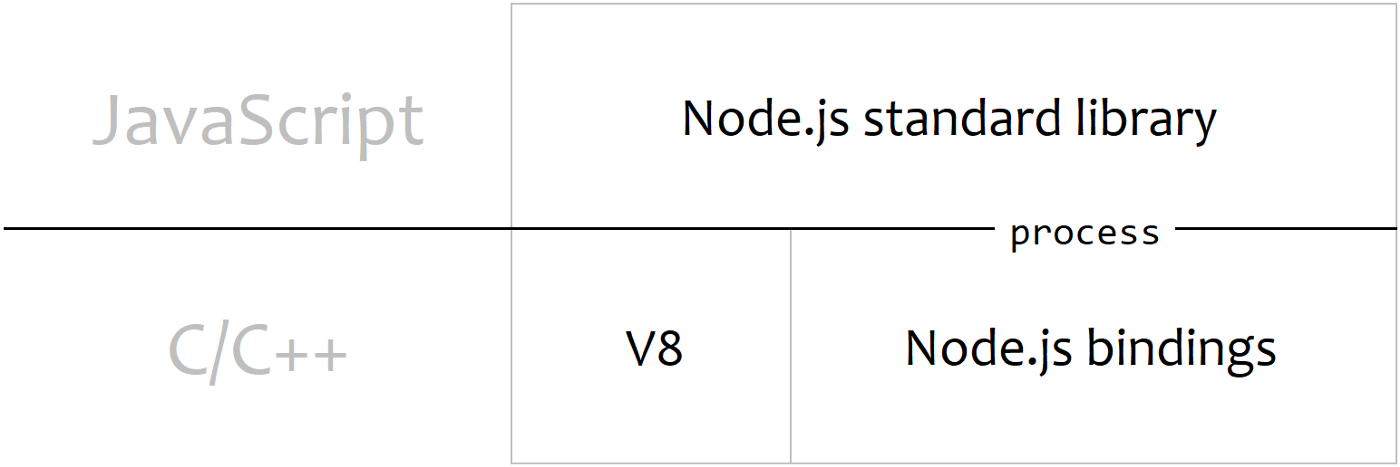 How to run Node js (apps) in the browser? - CloudBoost