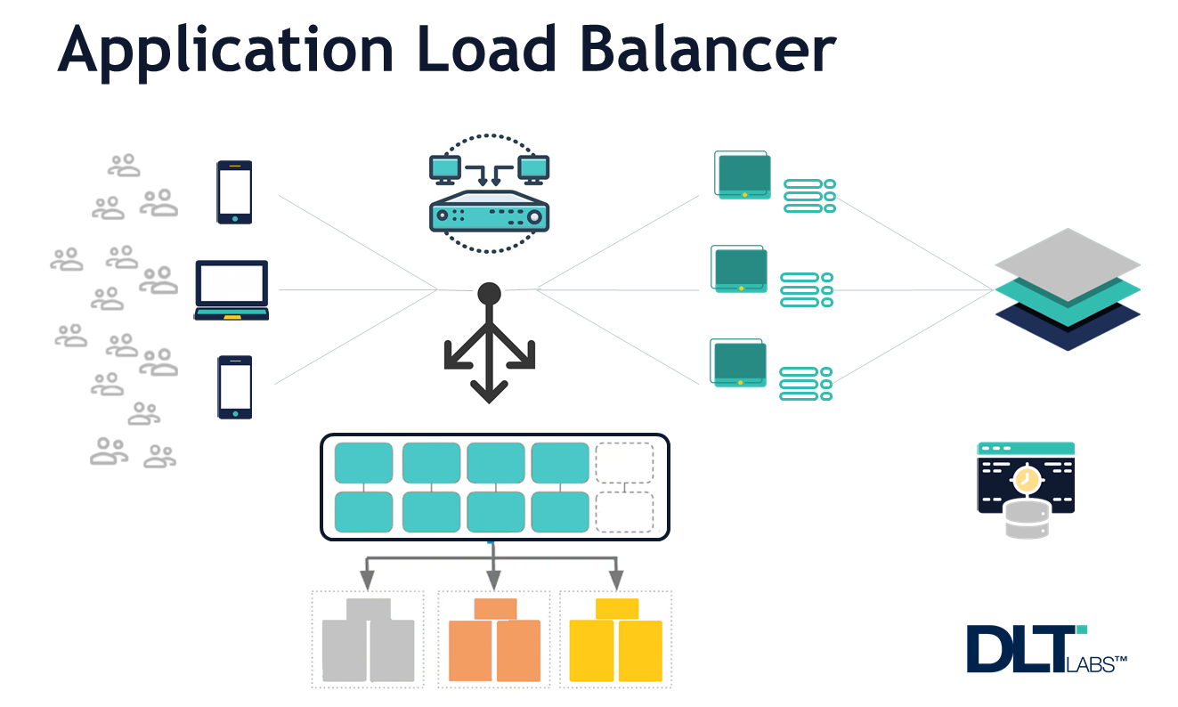 Using Application Load Balancers to Handle Multiple Domain Redirects