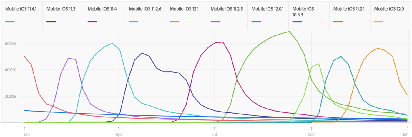 Graph showing that 9 different versions of iOS have switched dominance throughout the year.