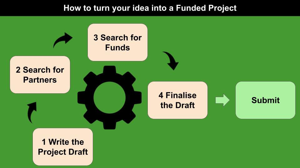 4 steps to turn your idea into a funded project