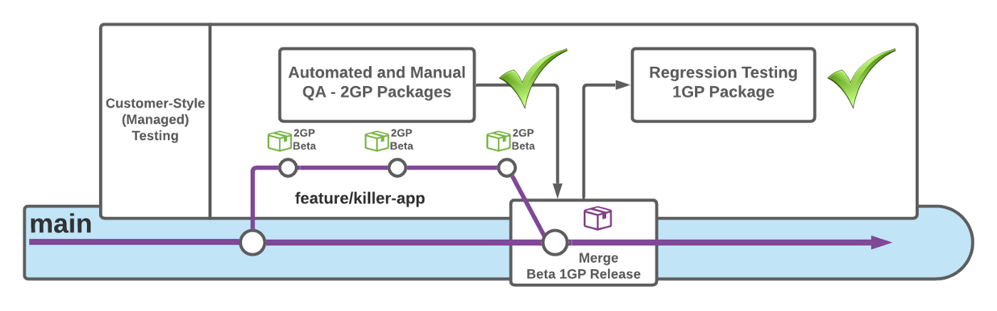 Diagram of second-generation packaged based software development lifecycle