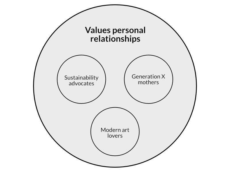 """A big circle with """"values personal relationships"""", then three smaller circles in it, which says: sustainability advocates, generation x others, and modern art lovers."""