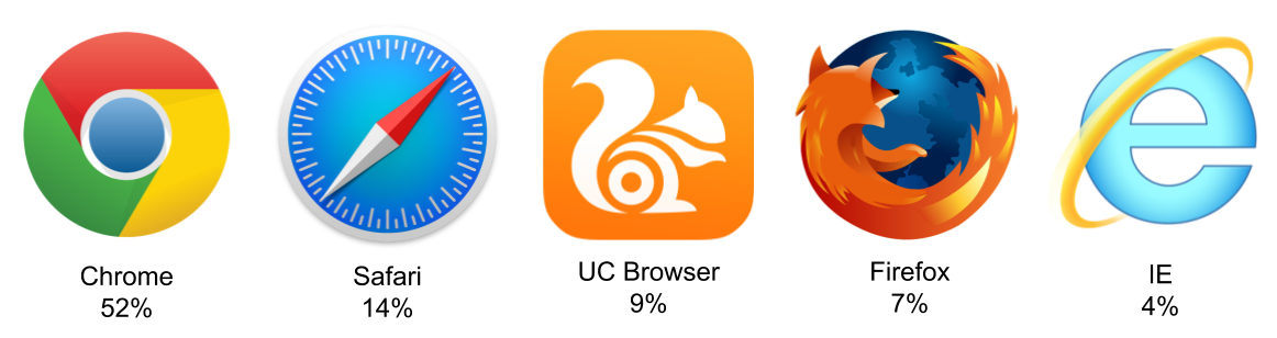 Think you know the top web browsers? - Samsung Internet Developers