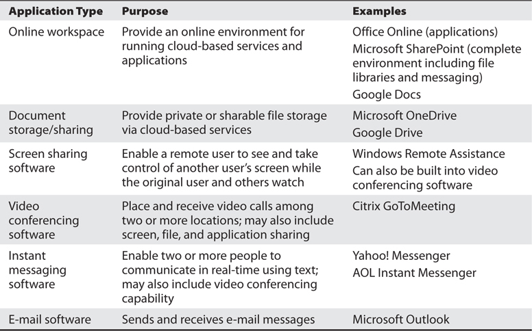 Applications Platforms and different types of Software