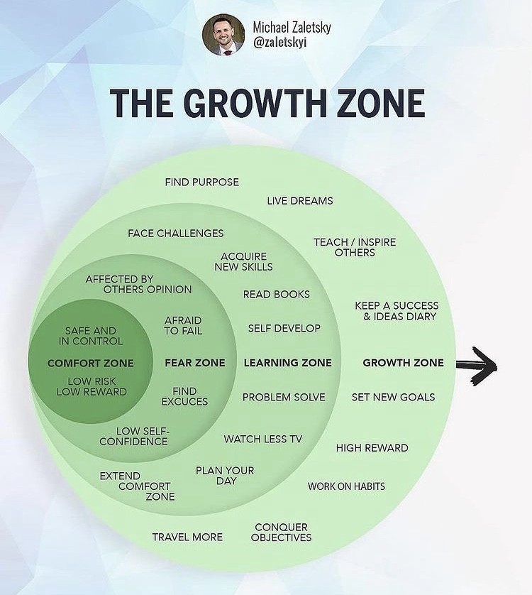 Growth info-grafhic, on your way to self actualization.