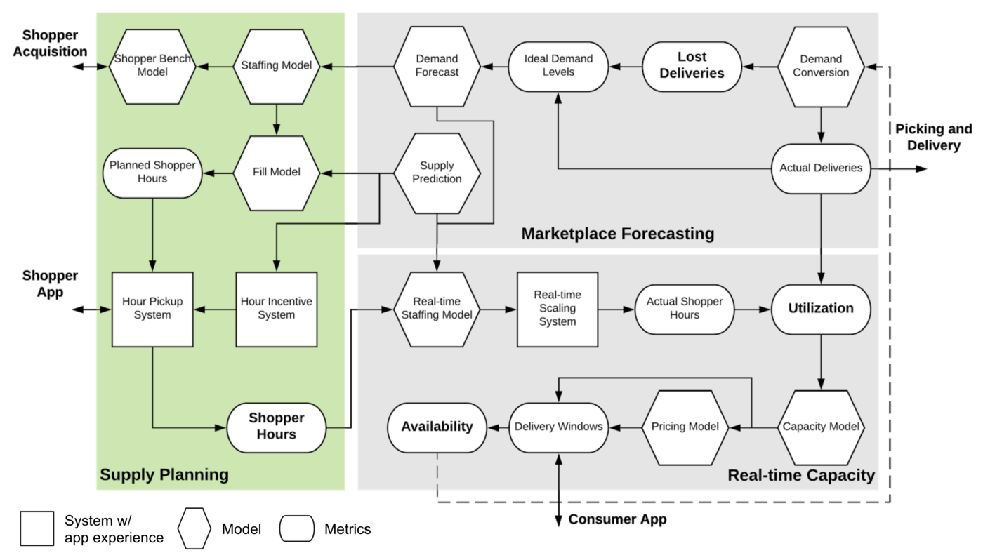 Instacart Anytime: A Data Science Paradigm - tech-at-instacart
