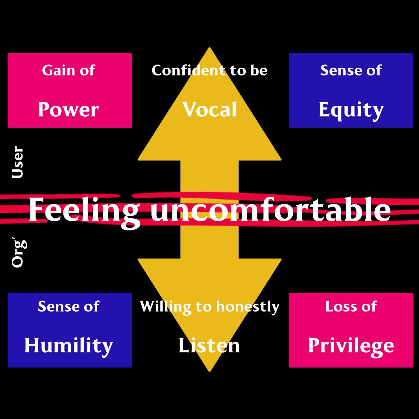 Ideas around the basic sense of feeling uncomfortable when an organisation listens to its users