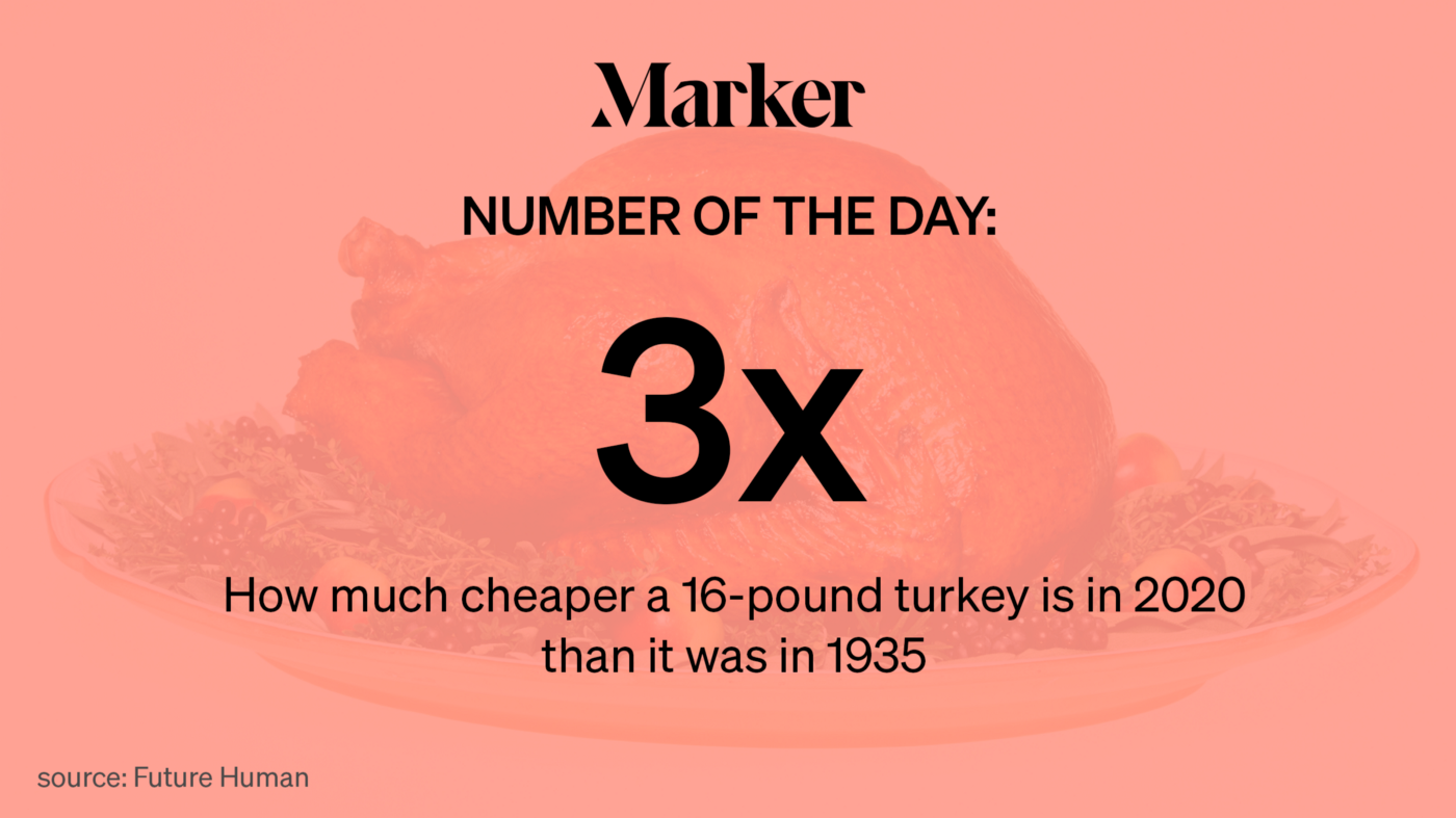 Marker Number of the Day: 3x — How much cheaper a 16-pound turkey is in 2020 than it was in 1935 (Source: Future Human)