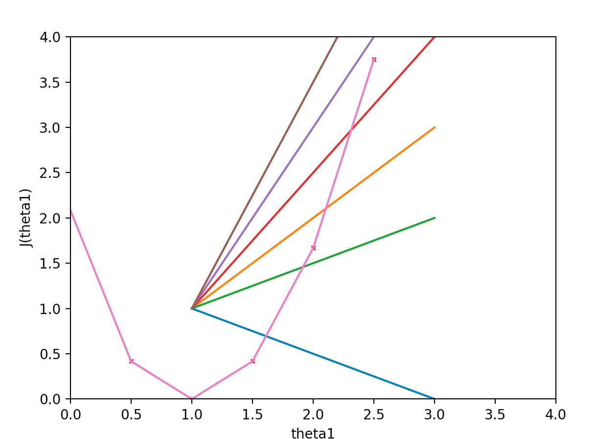 Machine Learning week 1: Cost Function, Gradient Descent and