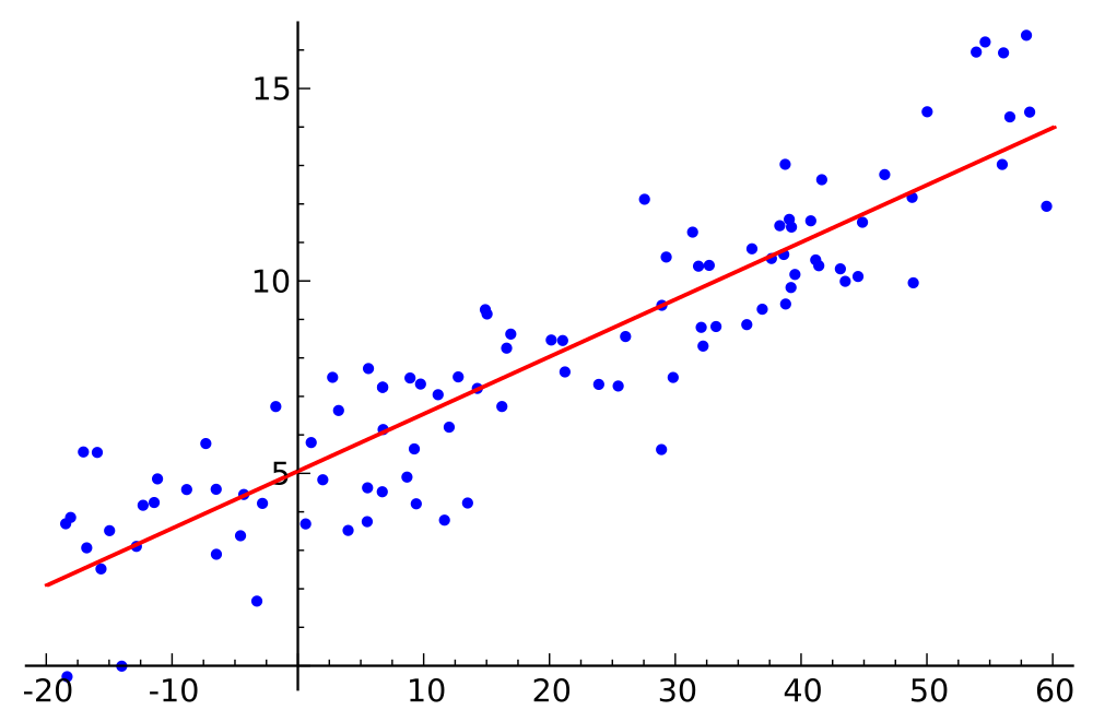 Linear Regression and Gradient Descent - arinti