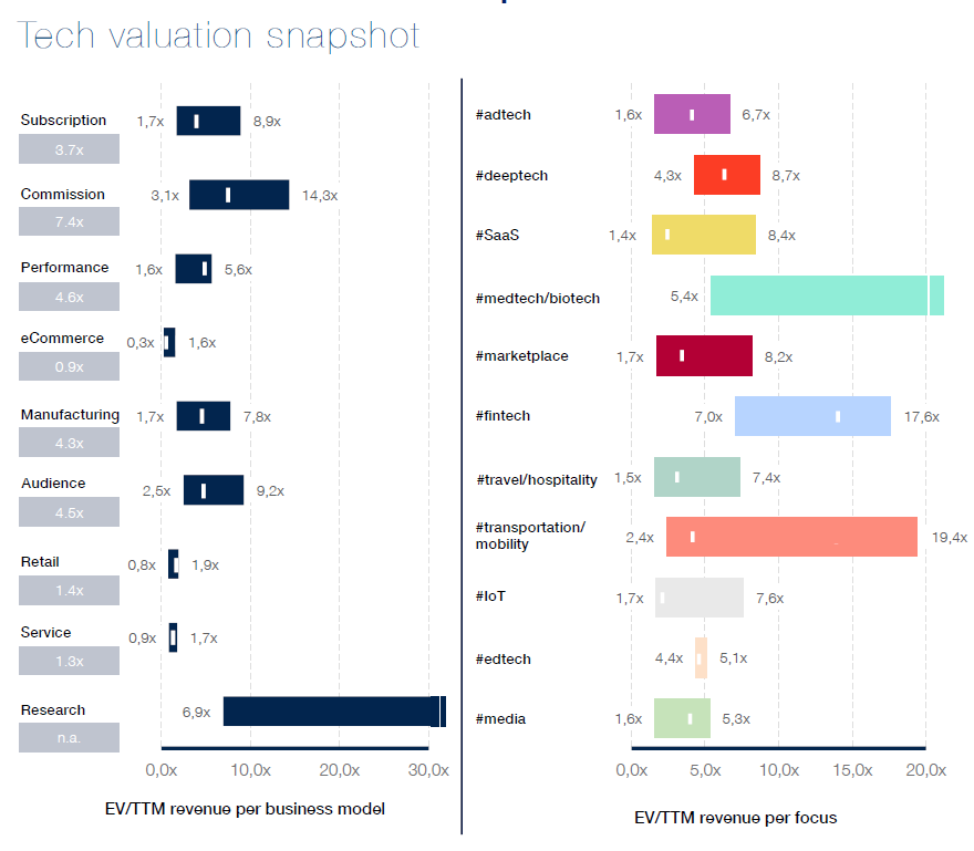 Basic Guide to Startups Valuation over its Life — From Inception to Exit