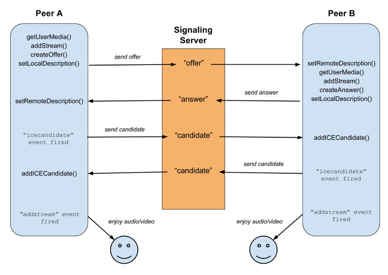 Getting Started with WebRTC and Test Driven Development