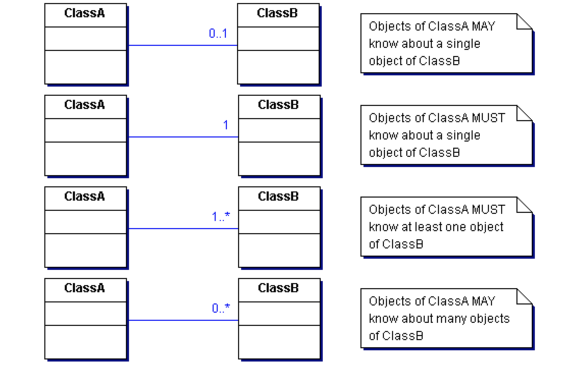 Uml Class Diagrams Tutorial  Step By Step - Salma