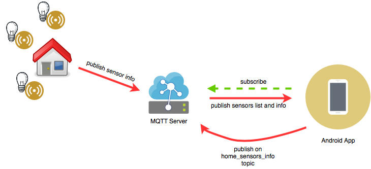 About the MQTT protocol for IoT on Android - AndroidPub