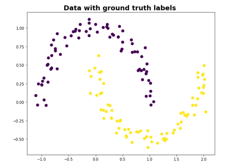 Spectral Clustering From Scratch - Tomer Nahshon - Medium