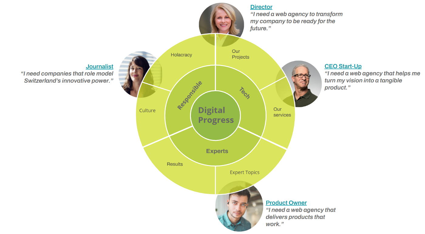 The company's internal viewpoint (green circle) and target groups' external viewpoint (portraits) come together in specific topics and formats (yellow circle).