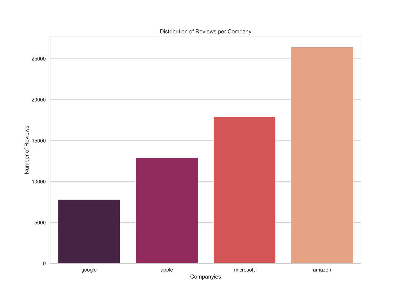 Analyzing Employee Reviews: Google vs Amazon vs Apple vs Microsoft