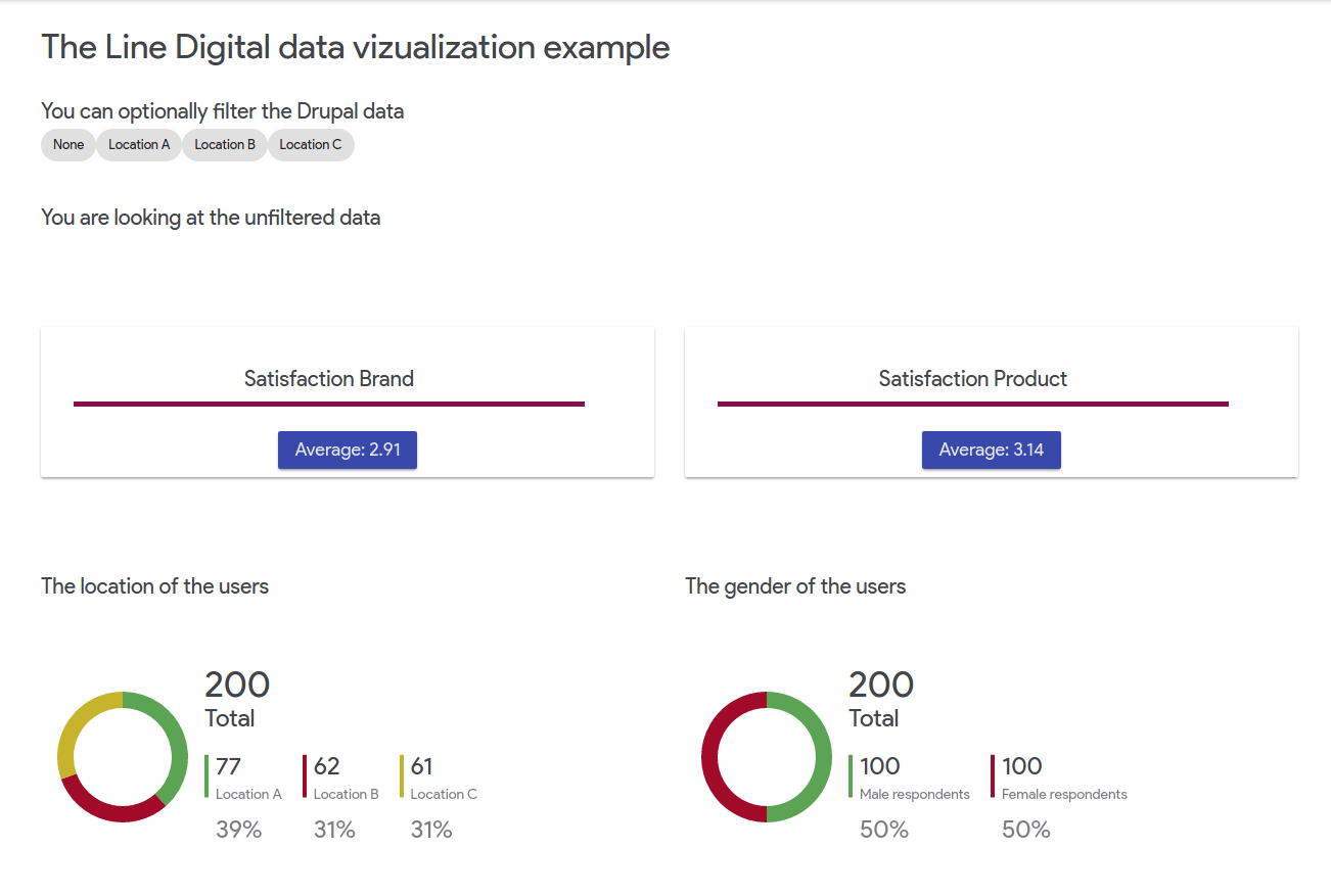 Data visualization using Drupal 8 and Angular 5  A practical example