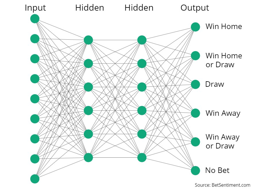 Machine Learning for Sports Betting: It's Not a Basic Classification
