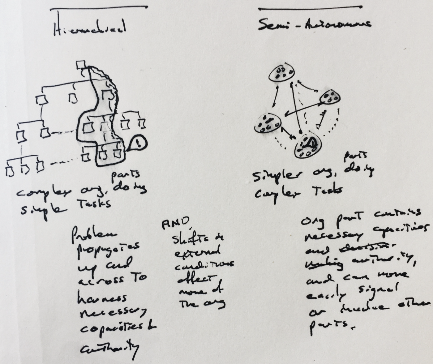 Notes on sociotechnical systems design - Rettig's Notes - Medium